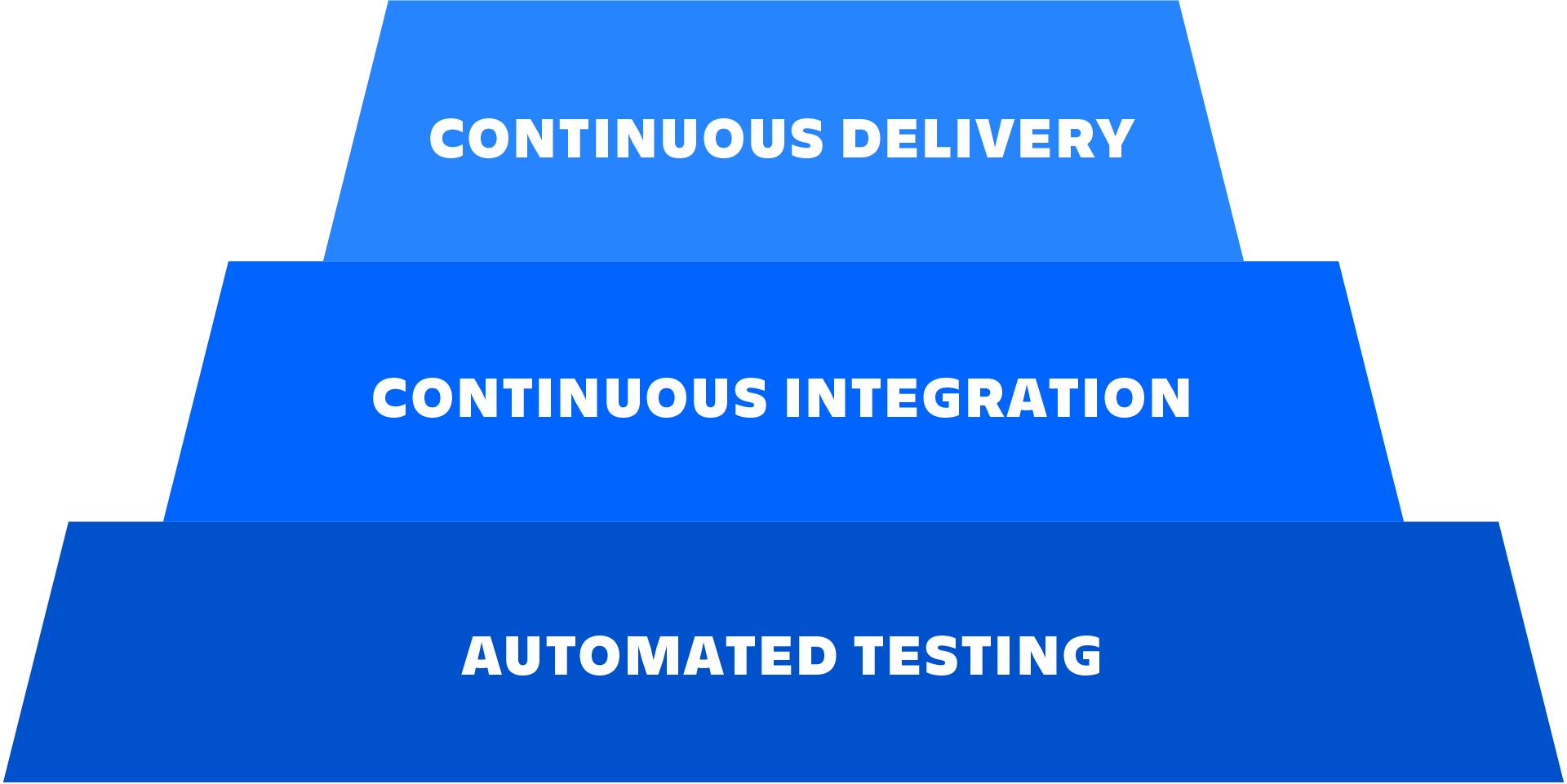 自動テスト、継続的なインテグレーションと継続的なデリバリーの関係を説明した図。