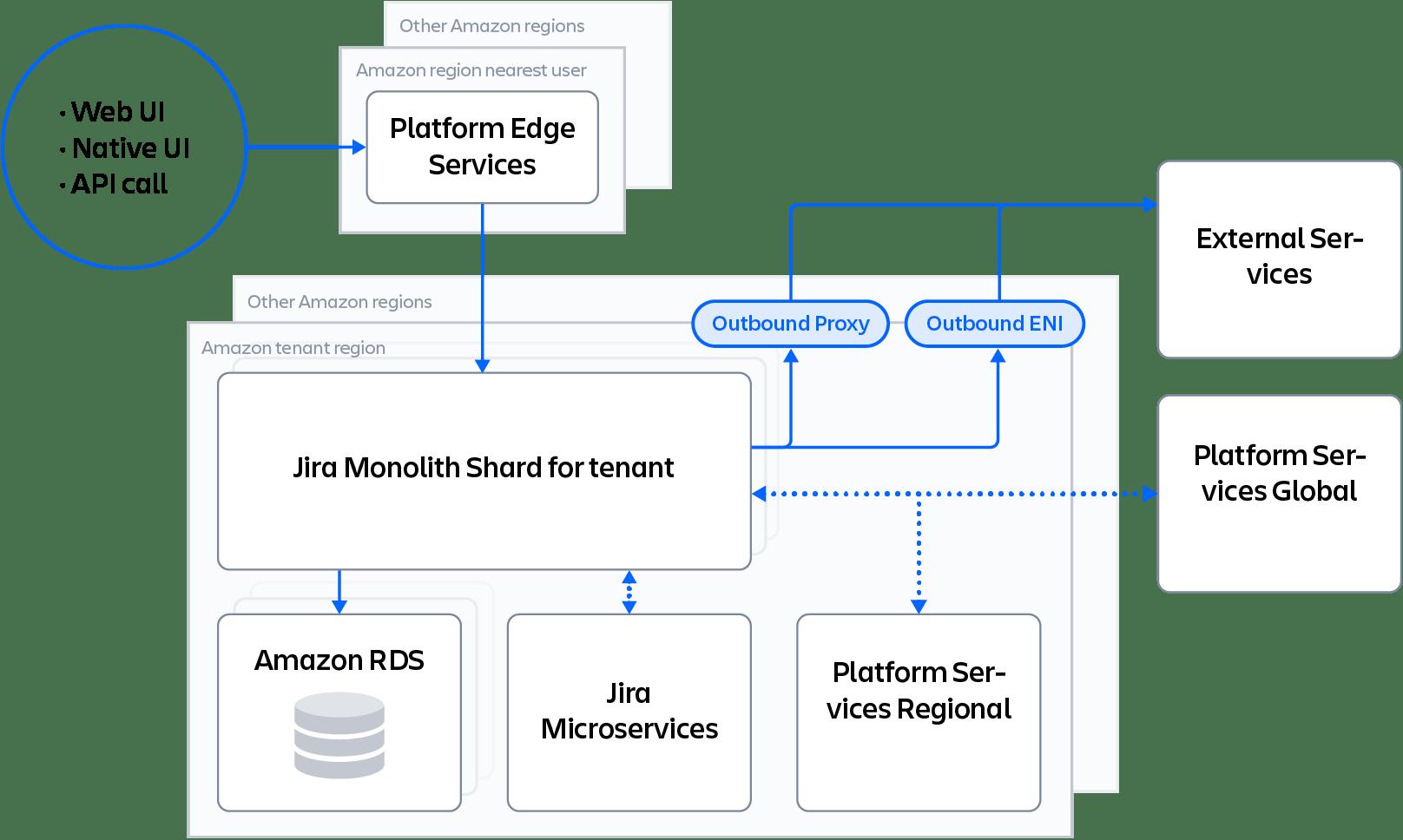 Infrastructure Diagram
