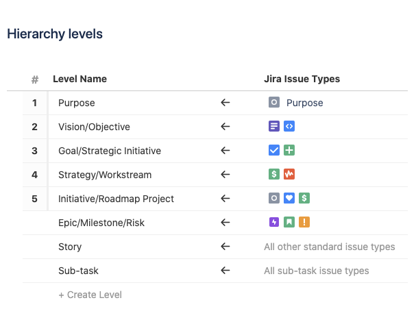 Tracking Hierarchy in Advanced Roadmaps