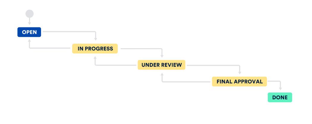 Screenshot del flusso di lavoro personalizzato