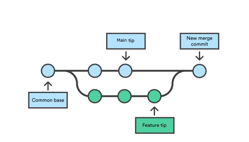 New merge commit node