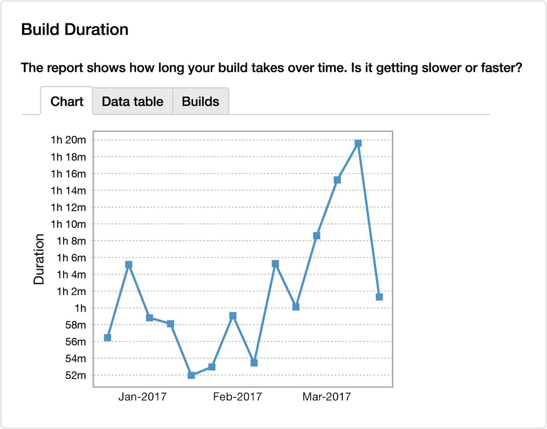 Build duration screenshot