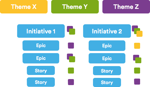 Epics, Stories, Themes, and Initiatives | Atlassian