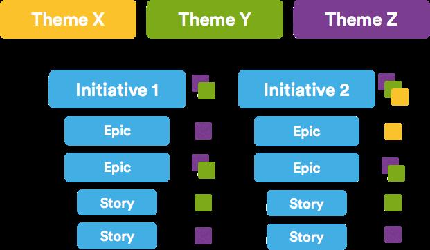 Epics ágeis versus histórias versus temas | Coach Agile Atlassian