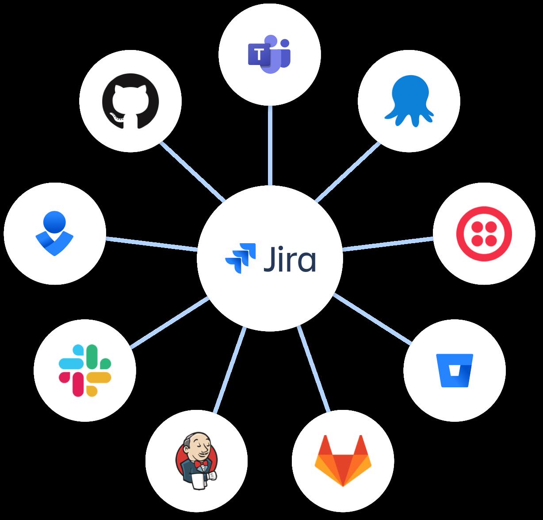 Węzeł Jira — Jira w centrum, z połączonymi rozwiązaniami Bitbucket, Slack i Opsgenie