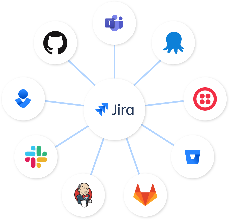 Узел Jira: Jira по центру, а Bitbucket, Slack и Opsgenie присоединены к ней