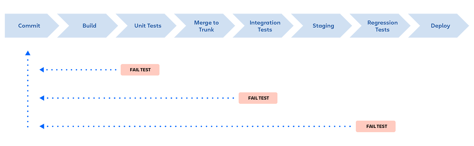 DevOps Pipeline: Commit, Build, Unit Tests, Merge to Trunk, Integration Tests, Staging, Regression Tests, Deploy. Pipeline is stopped if a tests fails at any stage, and feedback is provided to the developer.