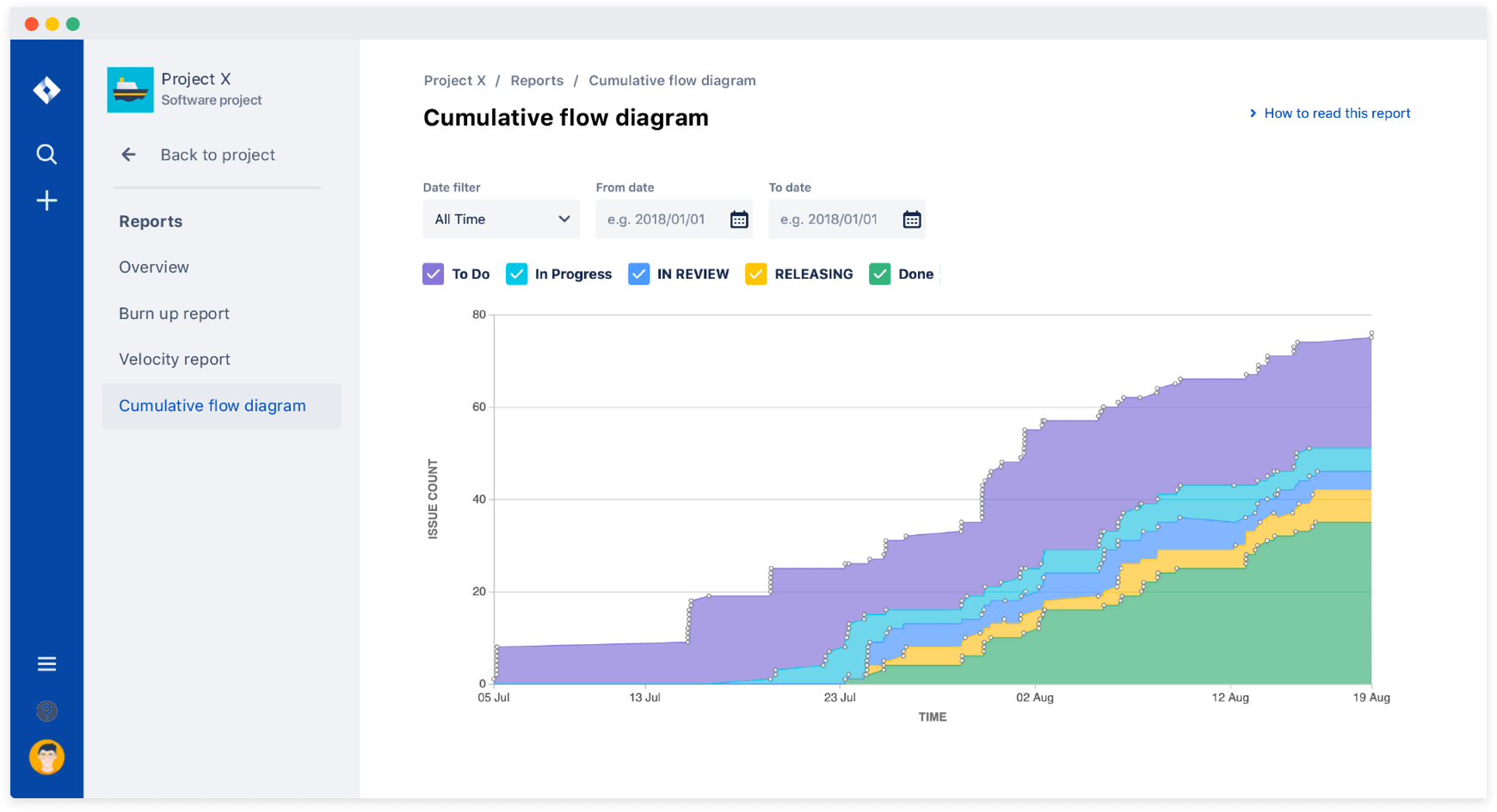 Identifying bottlenecks in your workflow using the new cumulative flow diagram