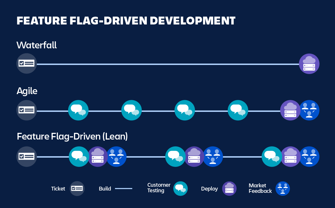 Diagram highlighting Feature Flag-Driven Development