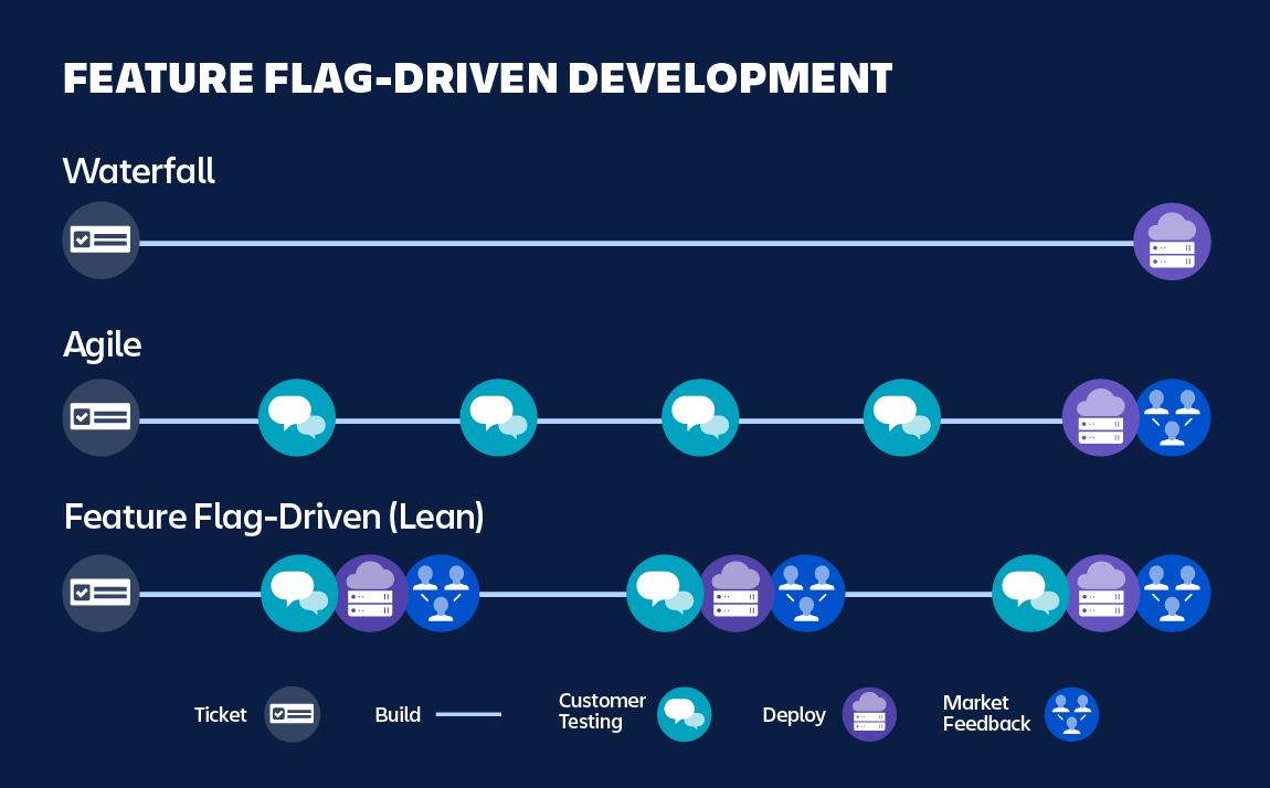 Diagramme mettant en évidence le développement basé sur le feature flag