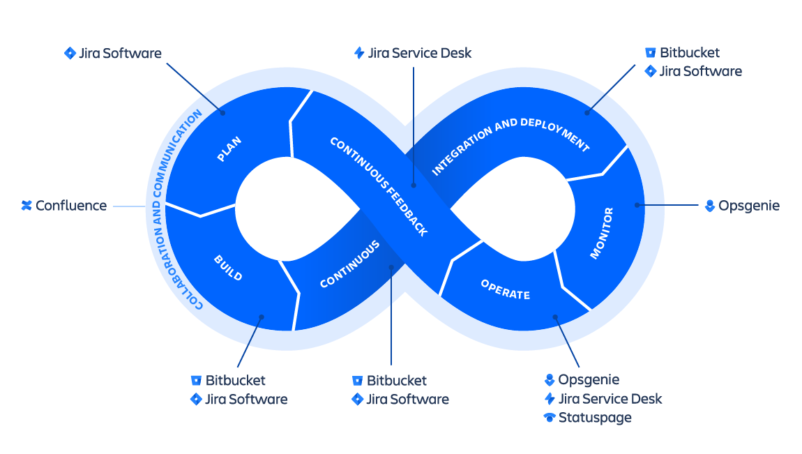 Знак бесконечности Atlassian DevOps