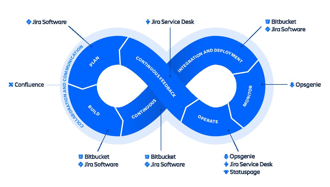 Rueda en forma de símbolo de infinito de DevOps de Atlassian