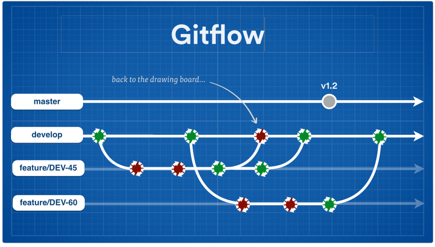 Gitflow screenshot