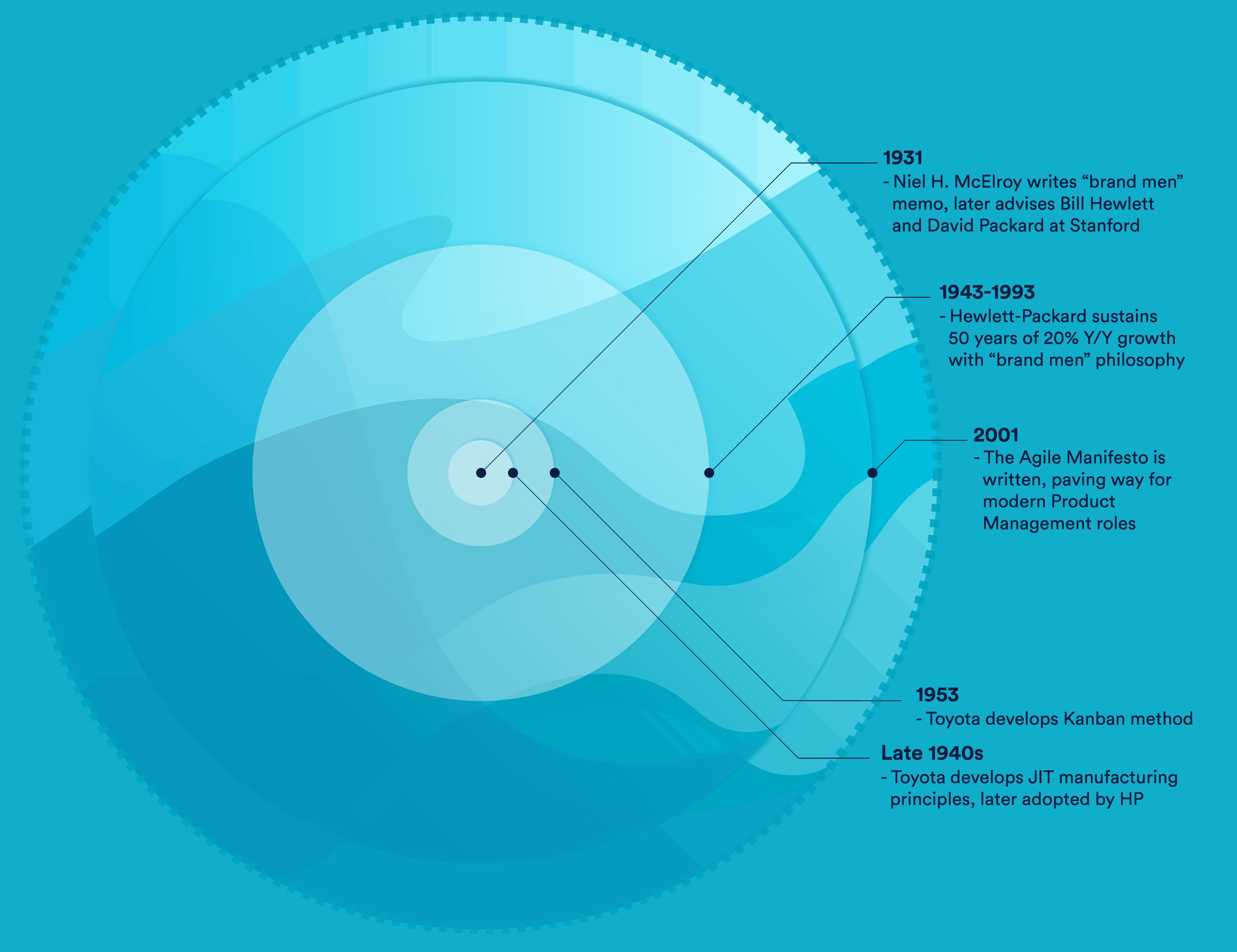 What Is Product Management Atlassian Agile Coach