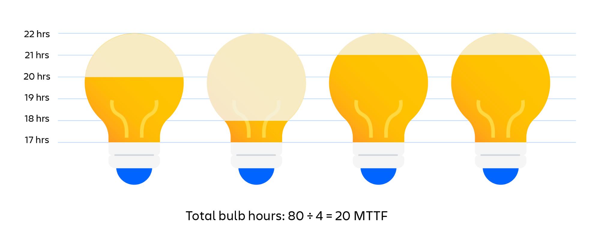 Exemplo visual do cálculo do MTTF de lâmpadas. O total de horas acesas das lâmpadas dividido pelo número de lâmpadas é igual ao MTTF (tempo médio sem falhas)