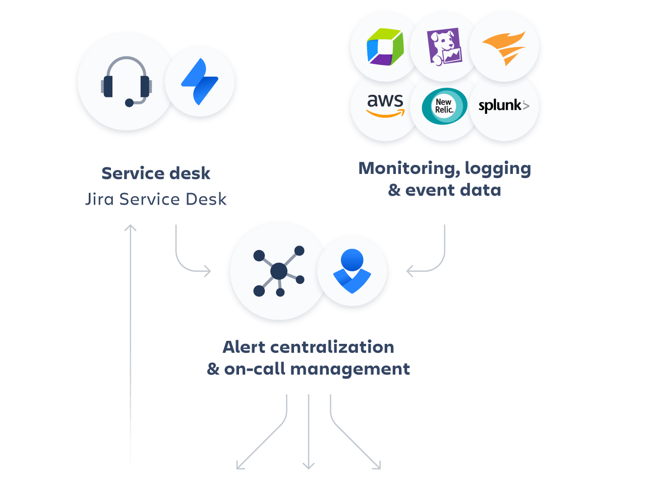 Use Jira Service Desk and other monitoring applications to centralize alerts and respond to the incident