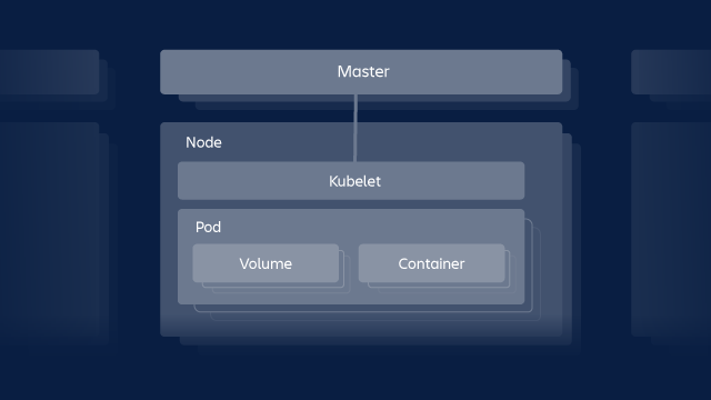 A diagram showing how Kubernetes works, showing the Master instance, a node, kublet, and pod.