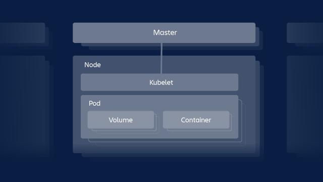 Kubernetes 機能の仕組みを示す図。Master インスタンス、ノード、kublet と Pod を示します。