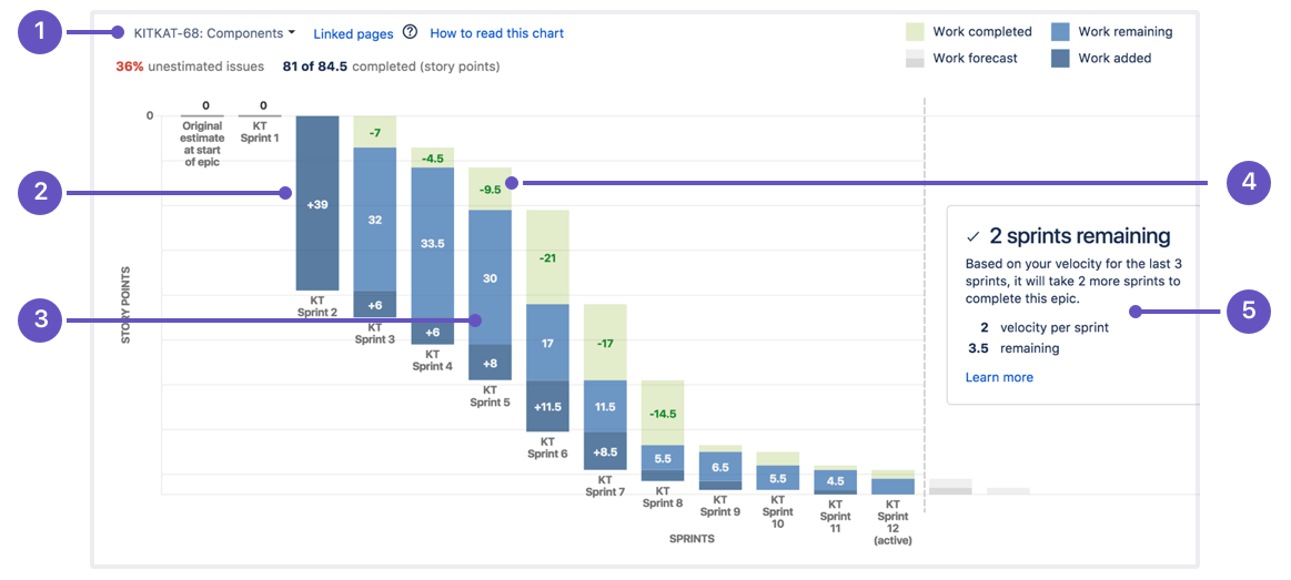 Learn burndown charts with jira software atlassian