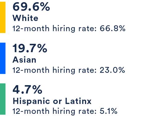 69.6% White, 19.7% Asian, 4.7% Hispanic or Latinx
