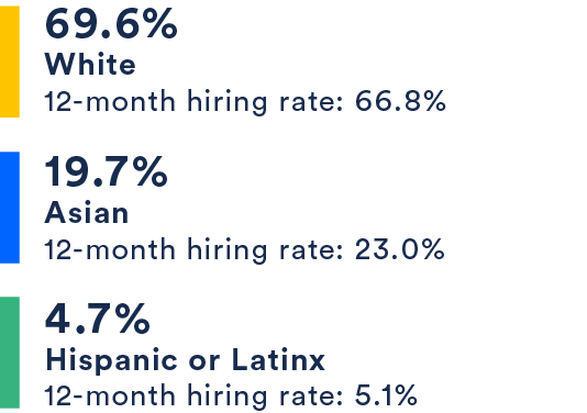 69.6% White, 19.7% Asian, 4.7% Hispanic or Latinx