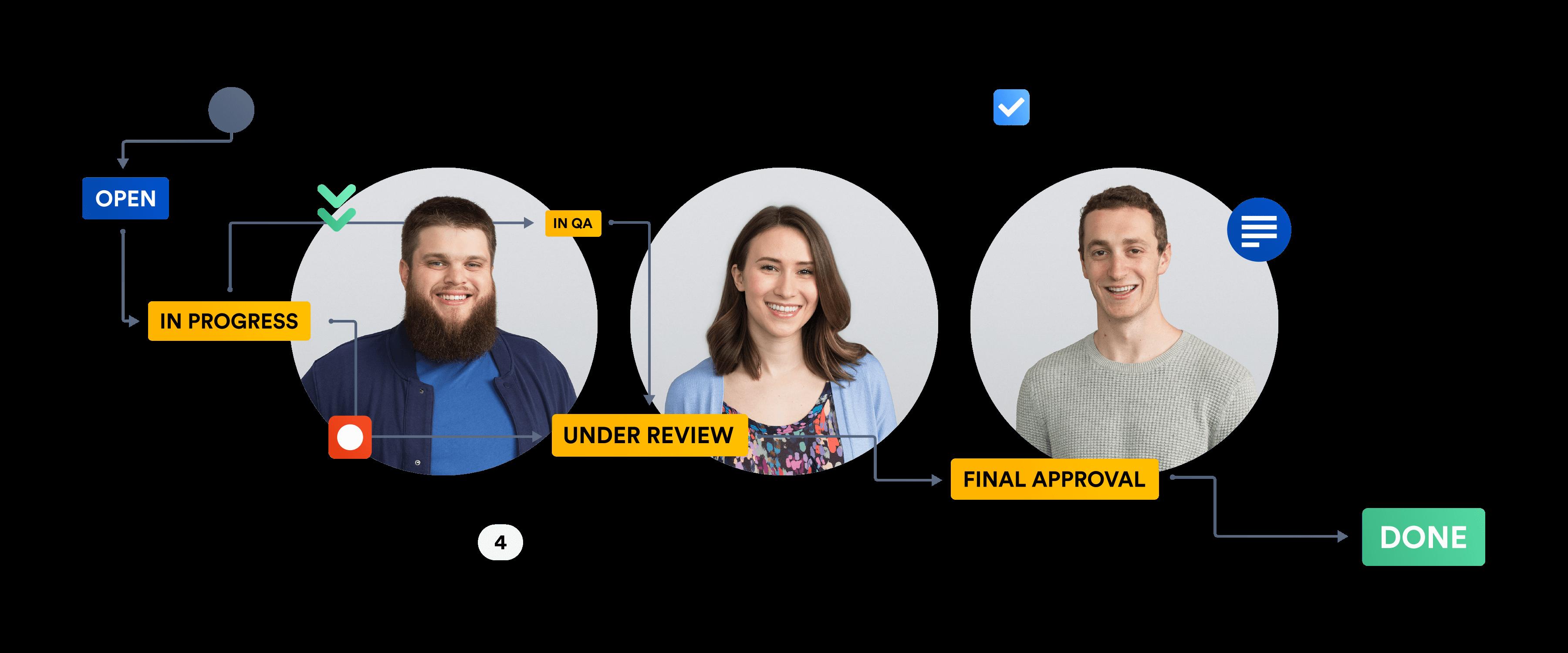Dropbox team in Jira process