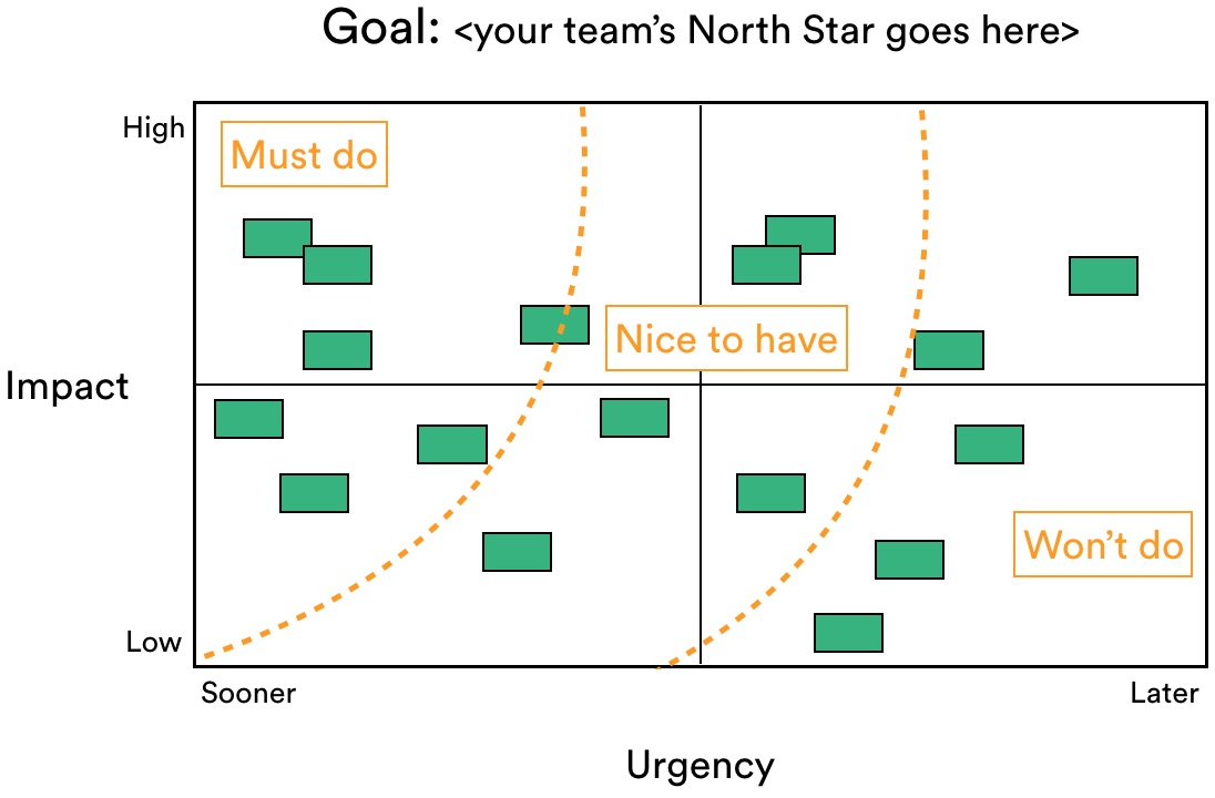 Prioritization matrix with lines to indicate what's feasible and what's not