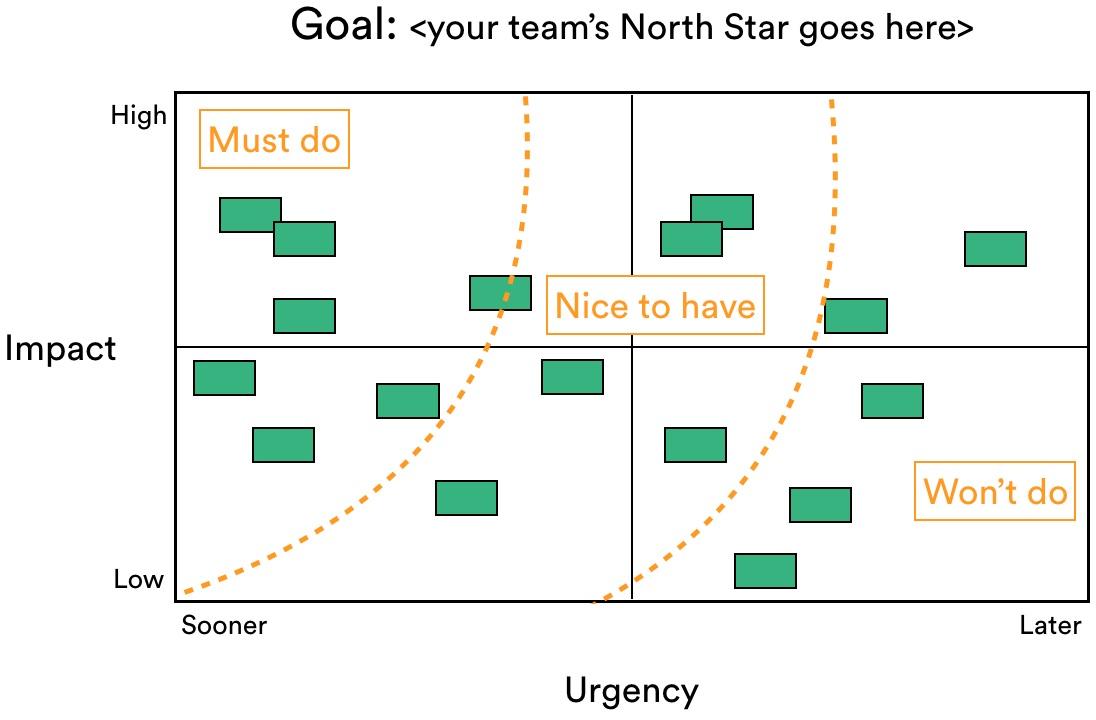 Matriz de priorização com linhas para indicar o que é viável e o que não é