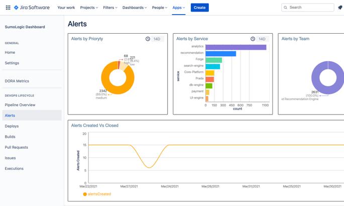Sumologic alerts dashboard in Jira Software