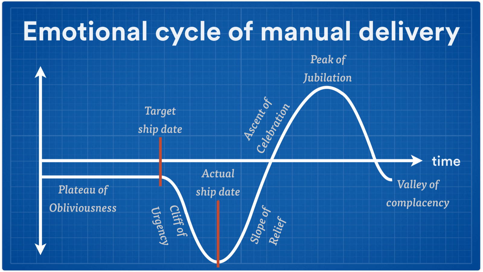 Emotional cycle of manual delivery screenshot