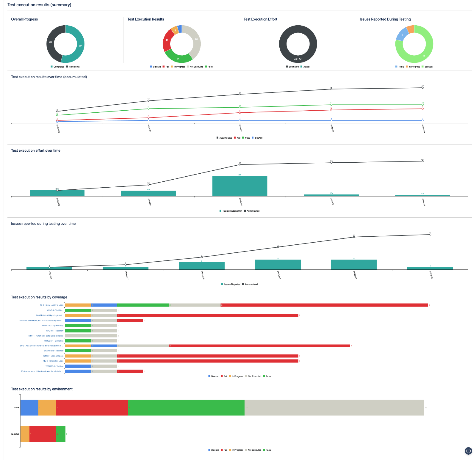 Test execution results