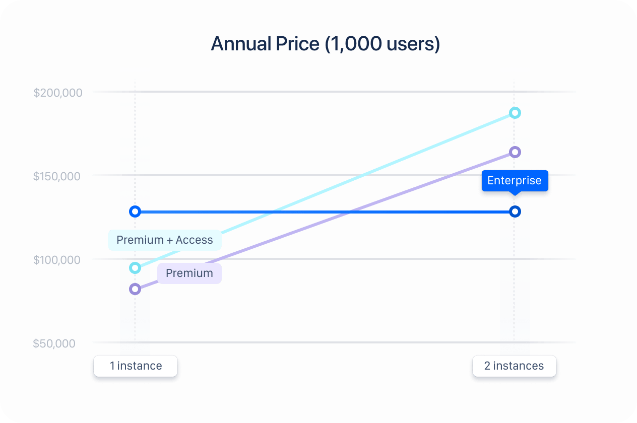 Annual user pricing diagram