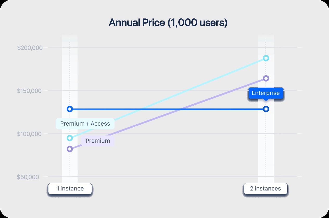 Diagrama de preços de usuários anuais