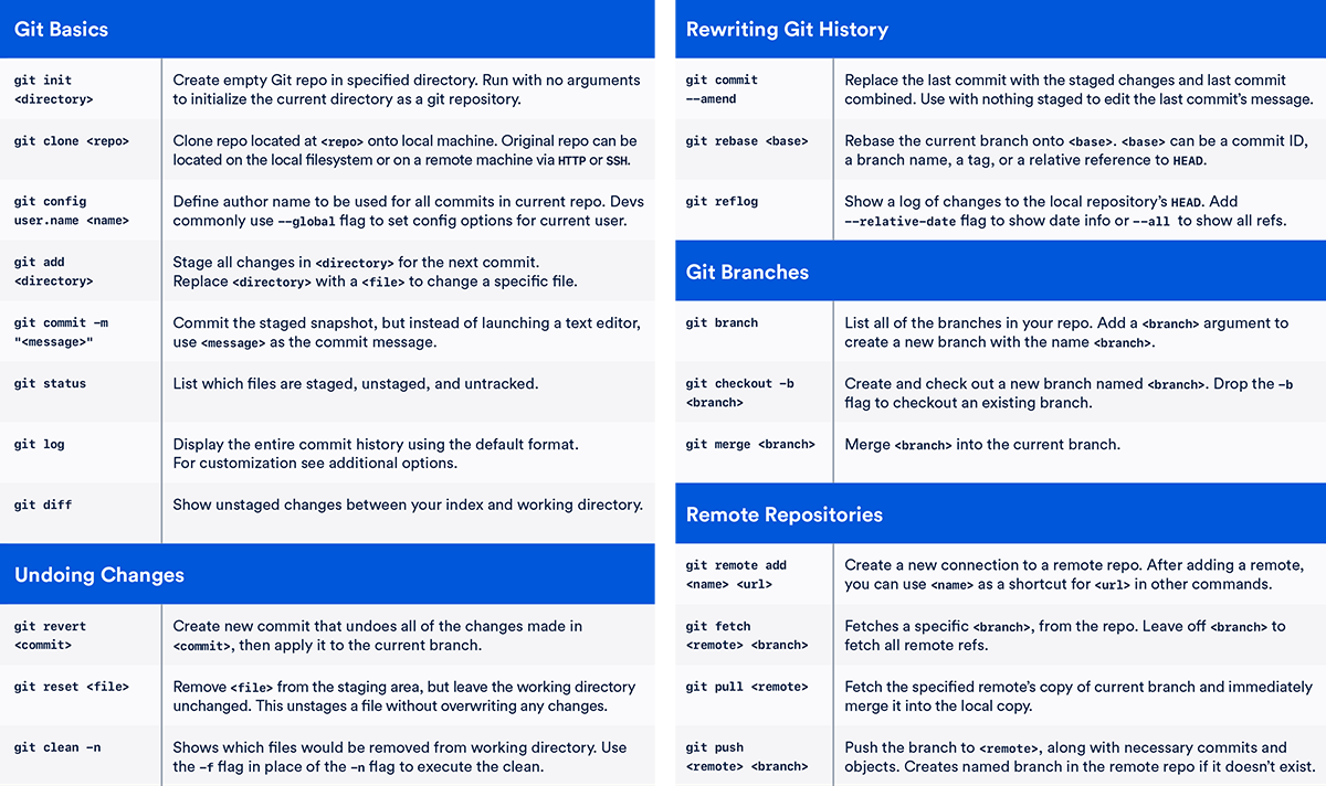 Git cheat sheet | Atlassian Git Tutorial