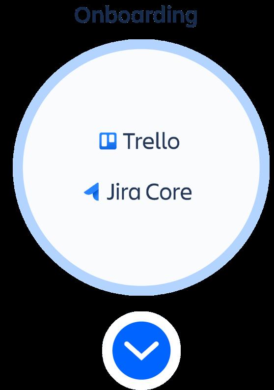 Okrąg z produktami z produktami z kategorii Wdrażanie — Trello i Jira Core