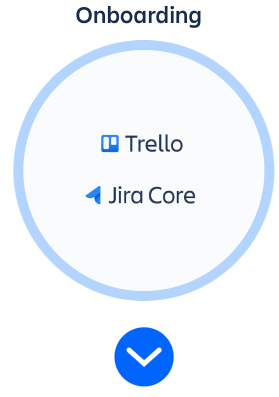 Onboarding circle with Trello and Jira Core