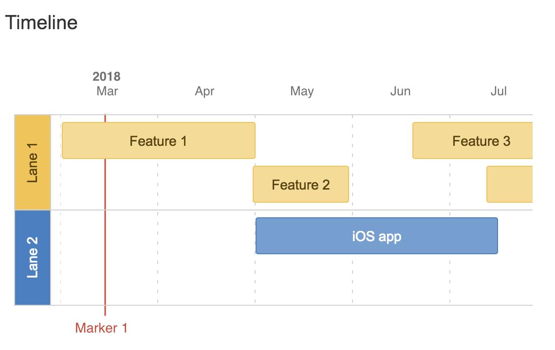 """Timeline"" (Cronograma)"