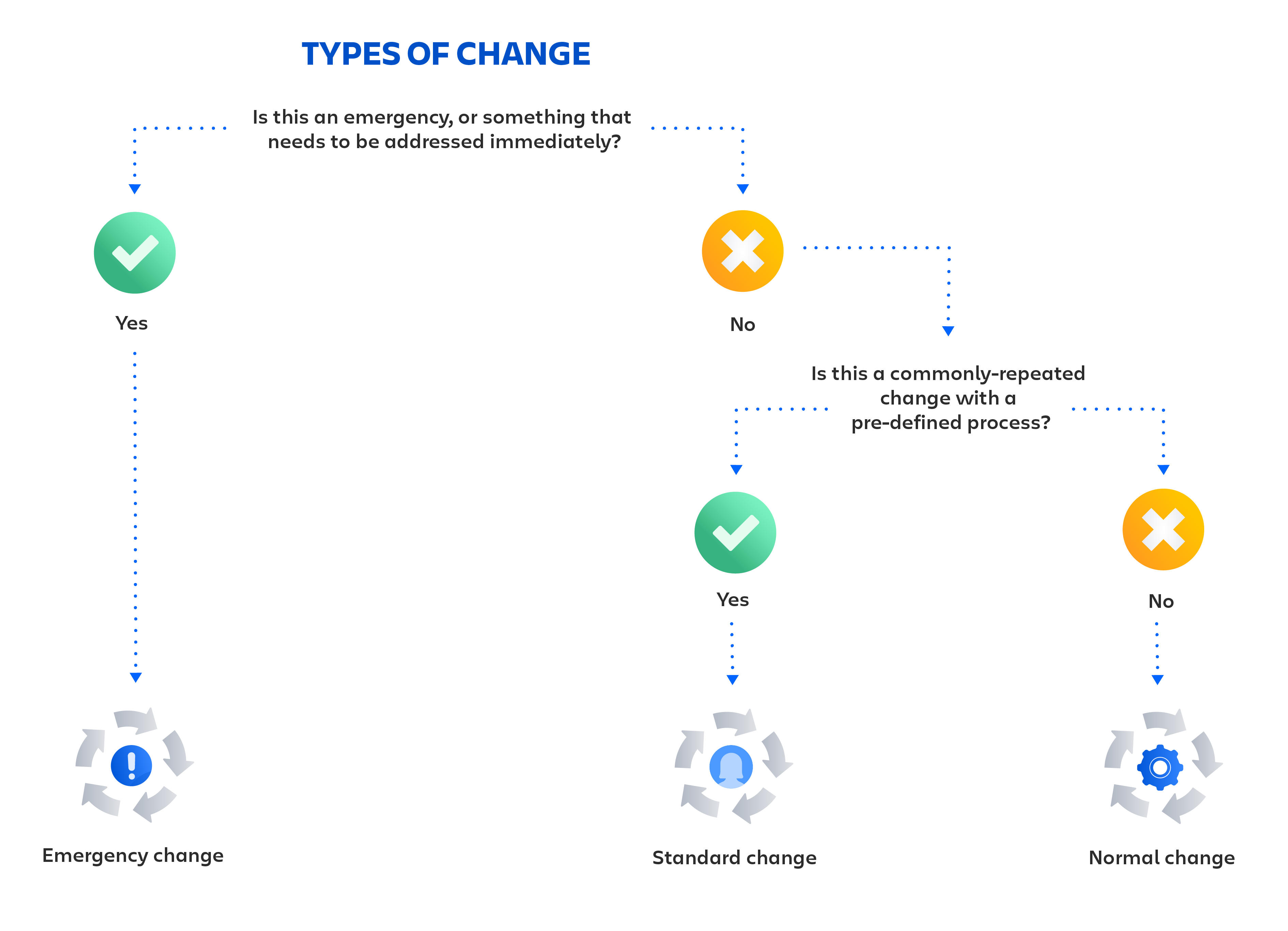 Types of change visual