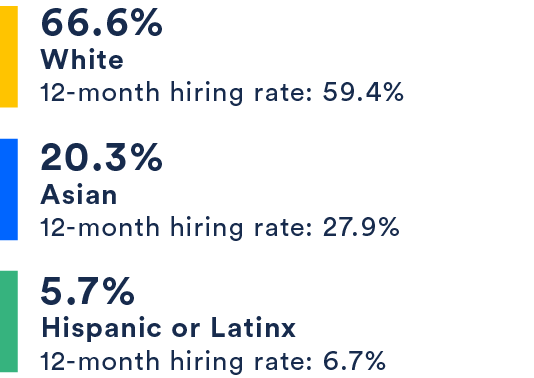 66.6% White, 20.3% Asian, 5.7% Hispanic or Latinx