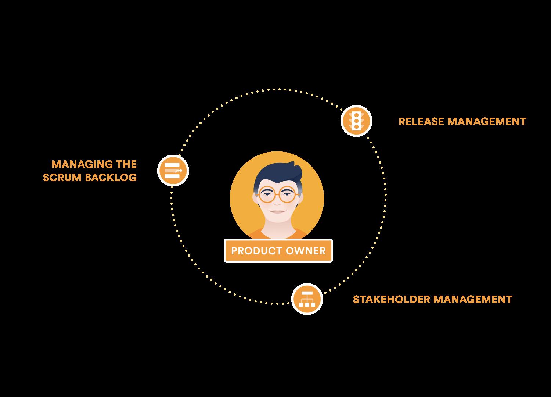 Diagrama que apresenta as responsabilidades do proprietário do produto: gerenciar o backlog do produto, gestão do lançamento, gestão das partes interessadas.