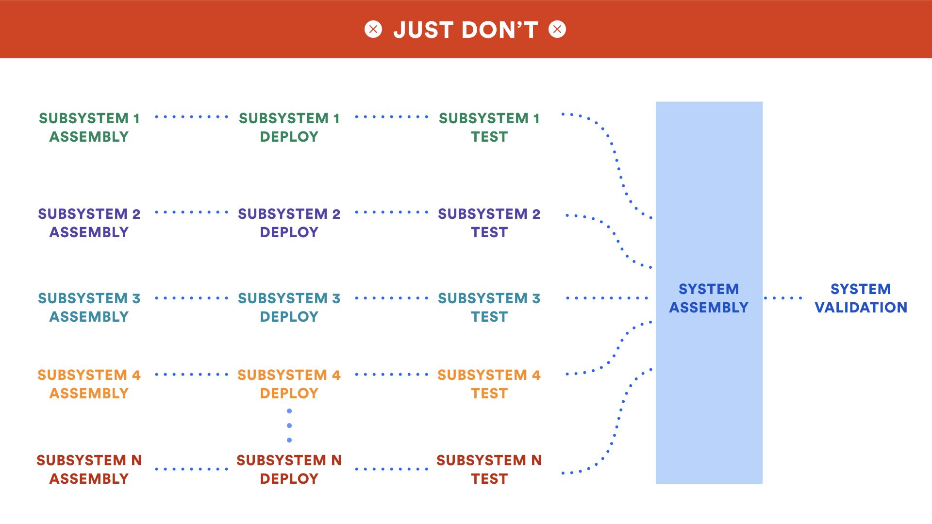Um diagrama mostra subsistemas múltiplos compondo um sistema   Atlassian CI/CD