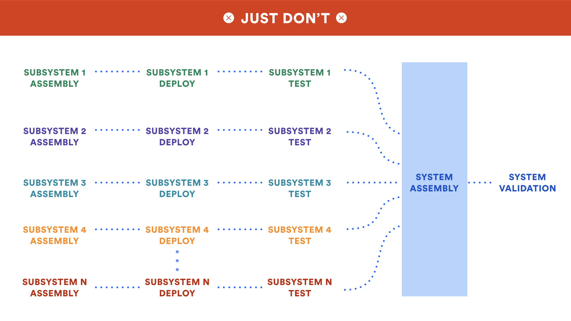 A diagram showing multiple subsystems making up a system | Atlassian CI/CD