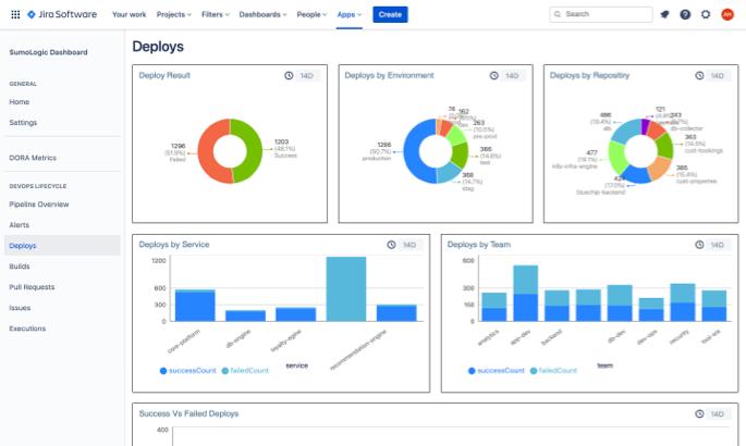 Sumologic deploys dashboard in Jira Software