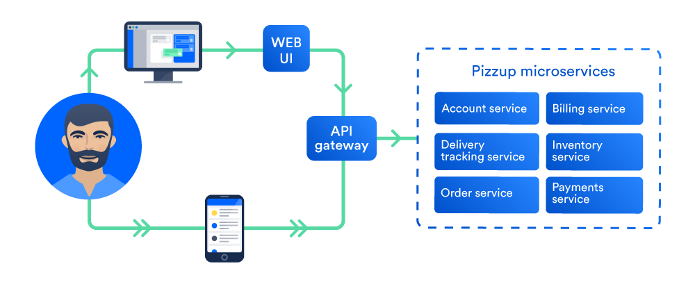 Pizzup Microservices System New