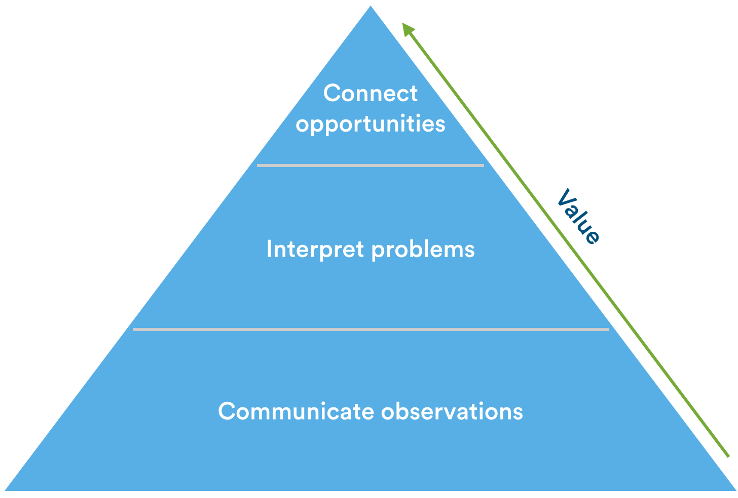 sharing customer interviews as part of your product design process the customer interview pyramid a framework for communicating interviews
