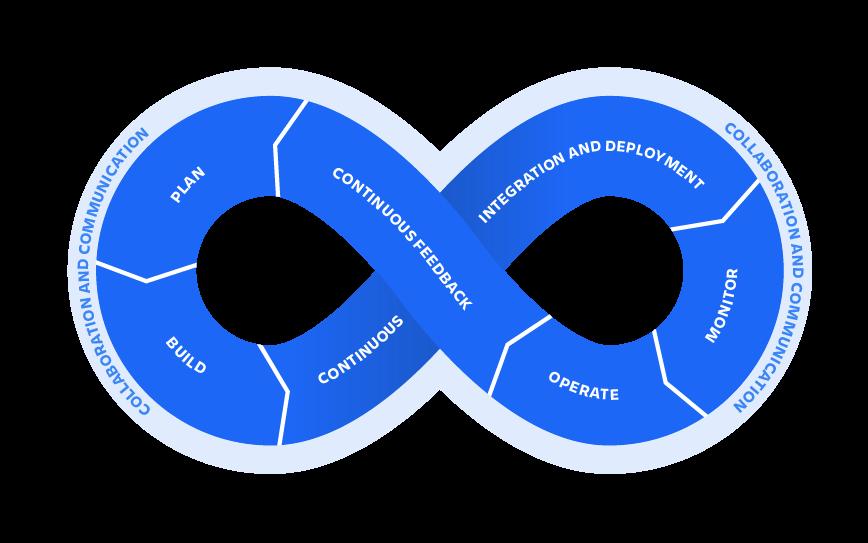 DevOps Loop Image