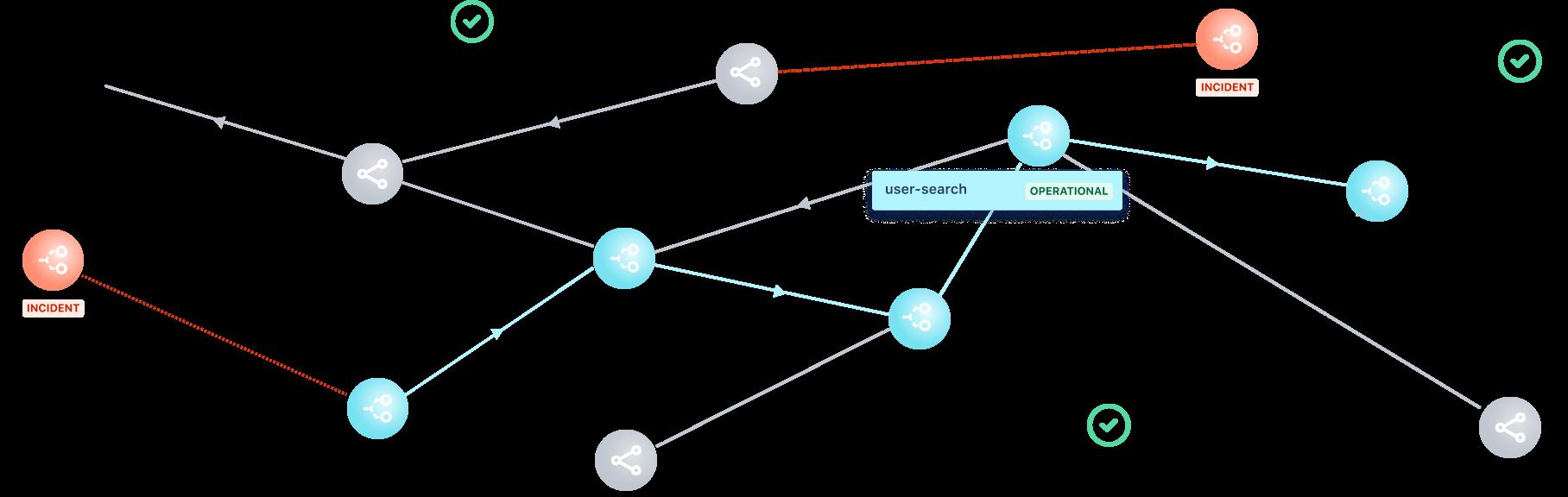 Dependencies illustration