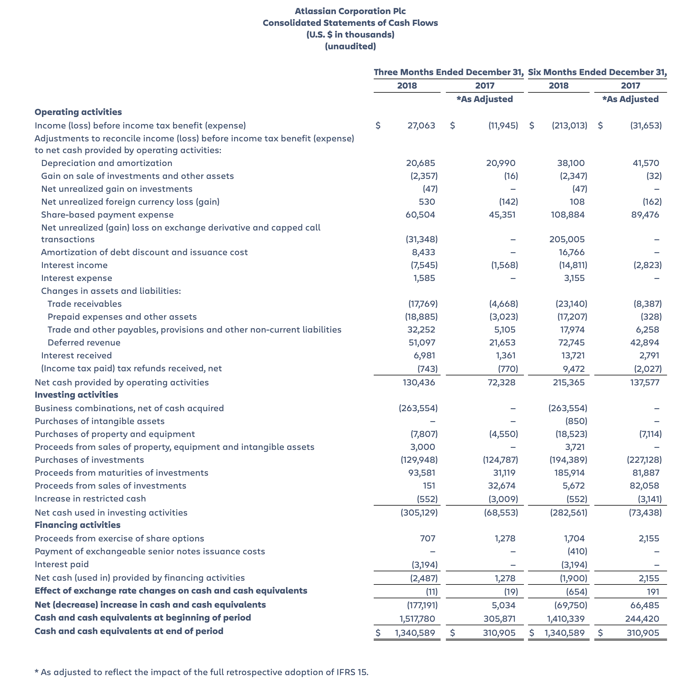 Atlassian Consolidated Statements of Cash Flow, Second Quarter Fiscal Year 2019