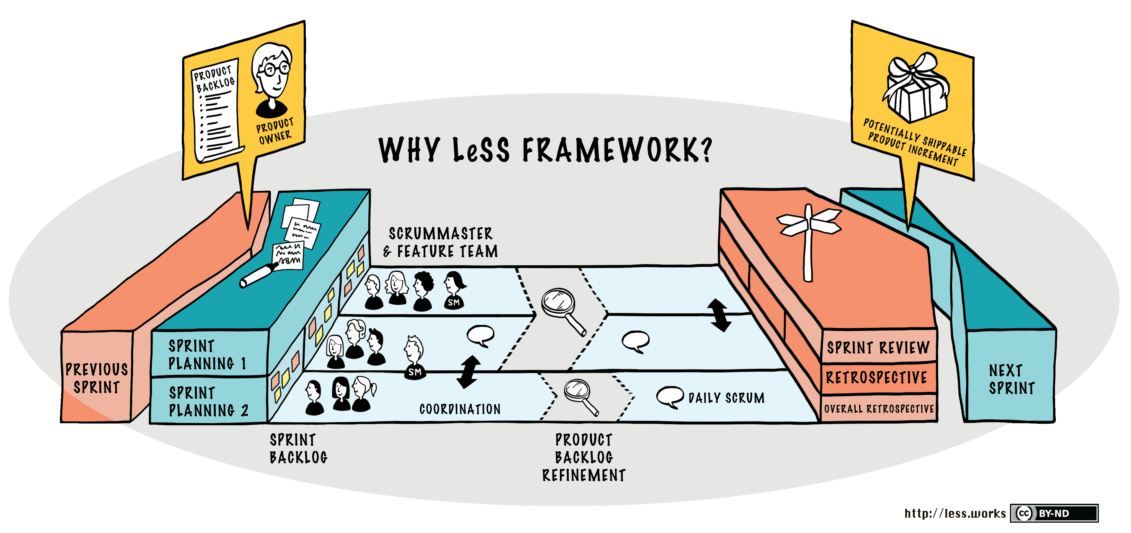 Ilustración de por qué debería haber menos marco