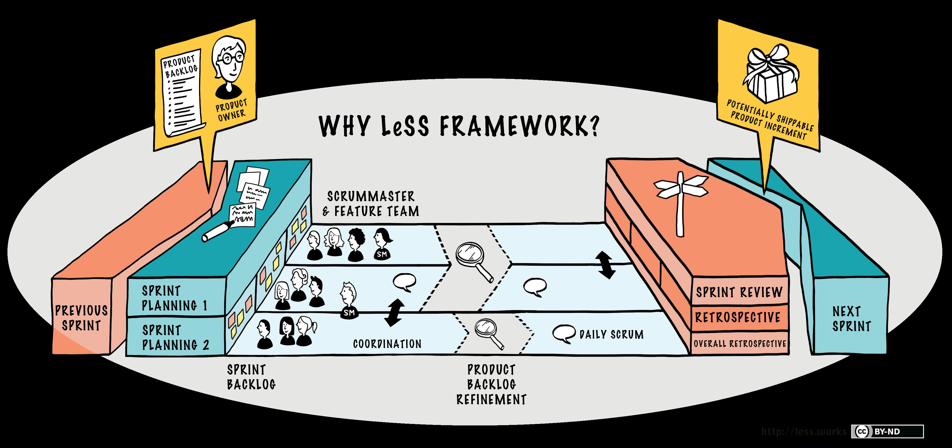 LeSS フレームワークが必要であることを説明した画像